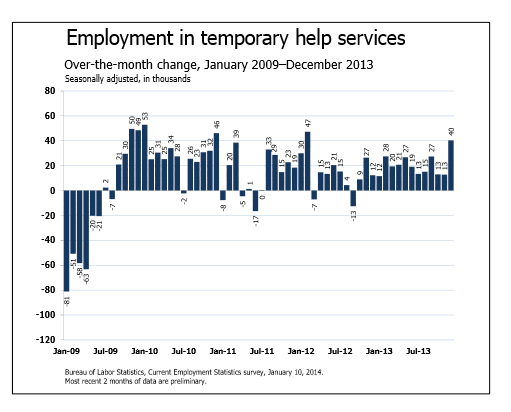 Employment in Temporary Services