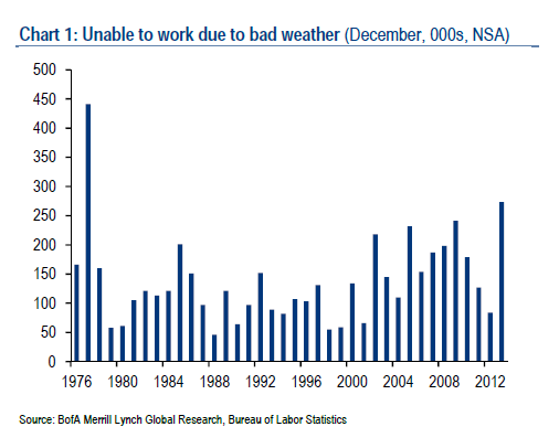 Effect of weather on employment