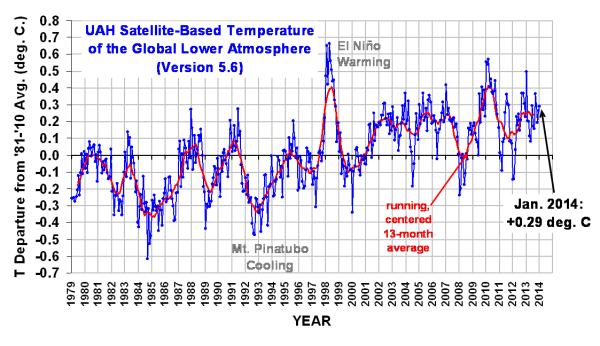 UAH Satellite Temperature Record thru January 2014