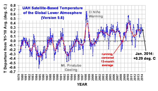 UAH Satellite Temperature Record thru January 2014