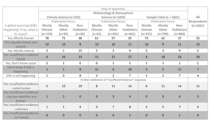 AMS survey