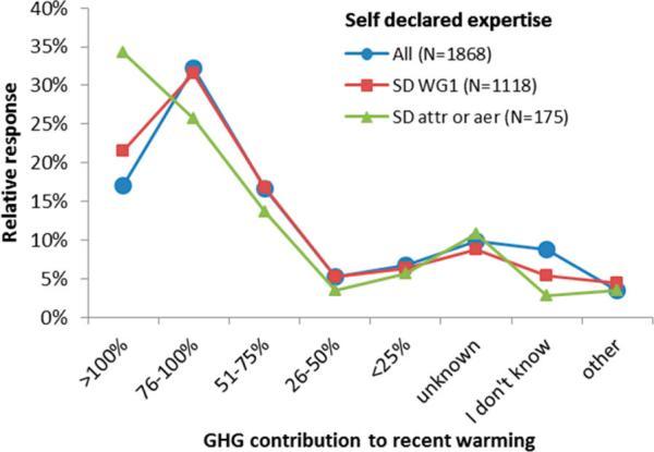 ESL: Climate science consensus