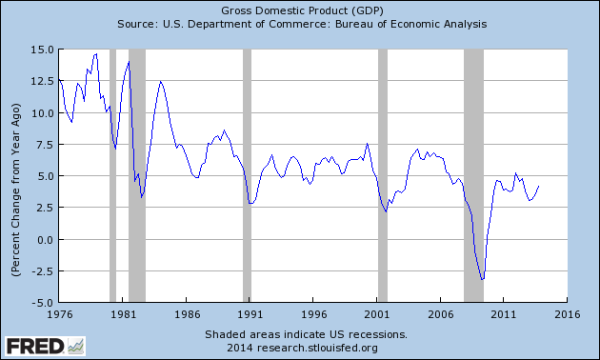 FRED: Nominal GDP