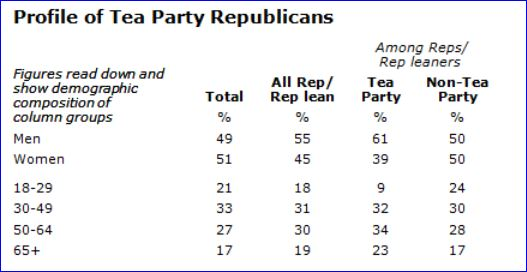 Pew Poll of Tea Party Movement