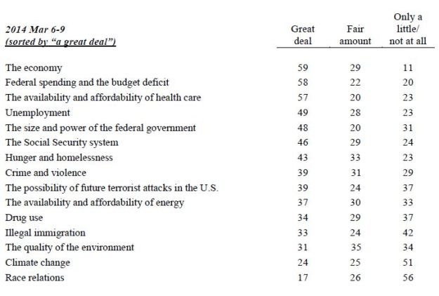 Gallup: list of worries