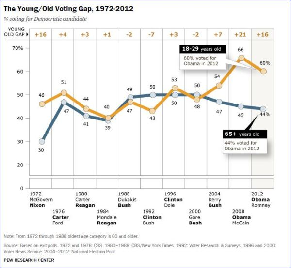 Pew Poll: youth partisan vote