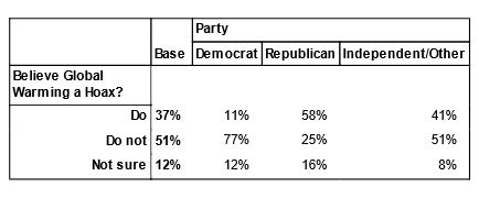 Poll: global warming by party