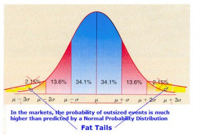 Fat Tails