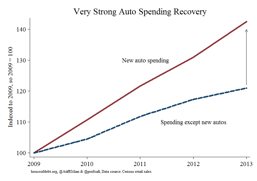 House of Debt: auto sales
