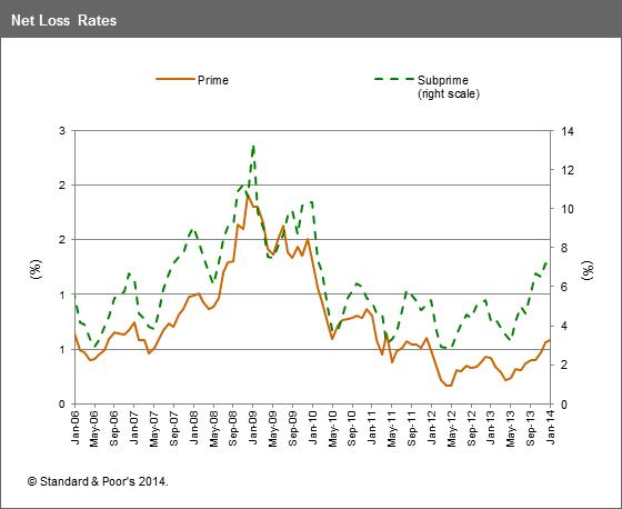 S&P: automobile loans