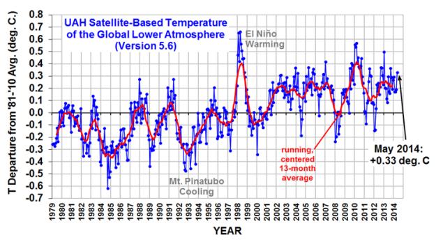UAH Satellite Temperature Record thru May 2014