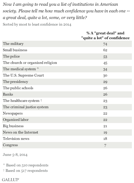 Gallup: confidence in institutions