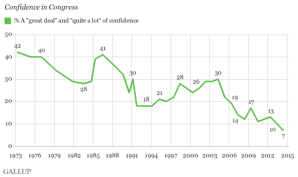 Gallup: Confidence in Congress