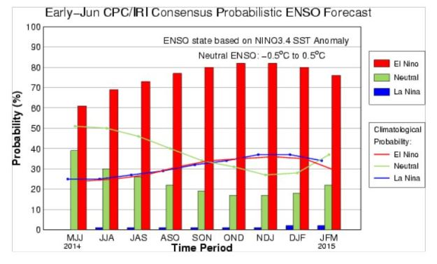 Weekly ENSO Update