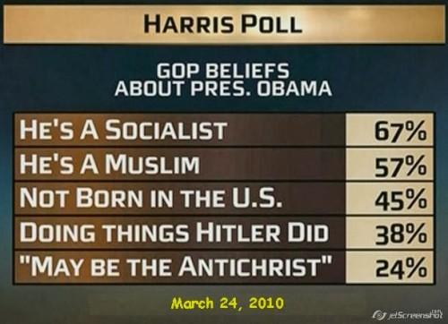 Harris Poll:  Obama