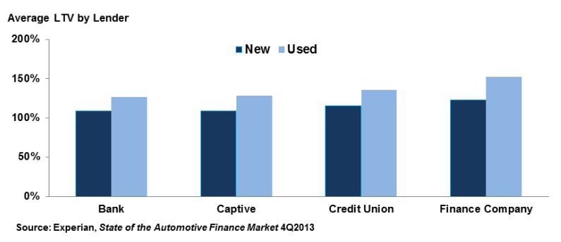 Loan-to-value for auto loans