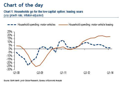 BofA Merrill graph: auto leasing