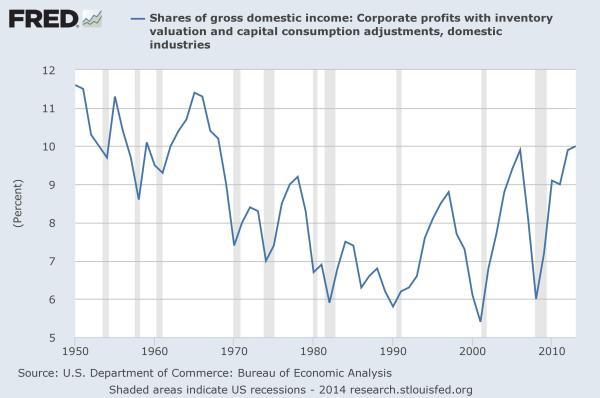 FRED: profits/GDI