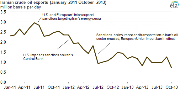 Iran's oil production