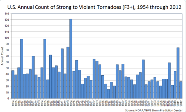 NOAA: annual count of Tornadoes