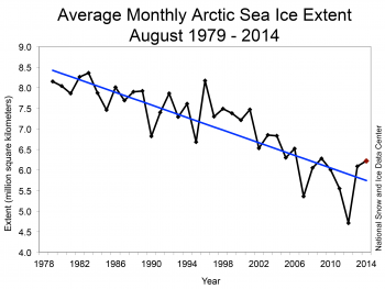 NSIDC: August 2014 arctic sea ice