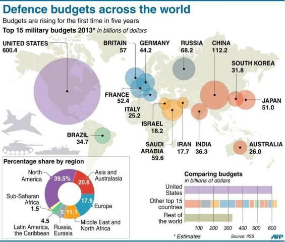 AFP: Defense Budgets Around The World