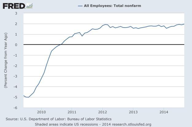 Jobs: percent change