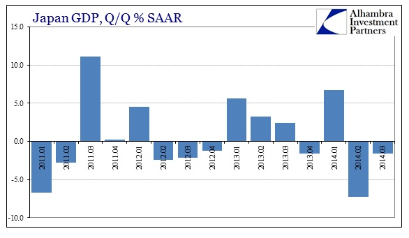 Japan: real GDP, QoQ, SAAR