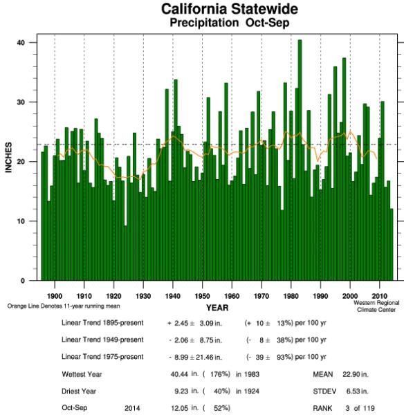 California: Annual precipitation