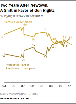 PEW poll on guns