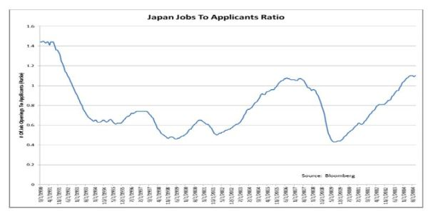 Japan: job to applicants ratio