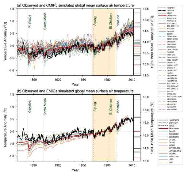 IPCC WGI AR5 Fig 9-8