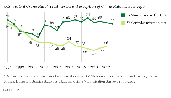 Gallup: Crime vs our perception of it