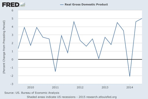 FRED: US Real GDP - QoQ
