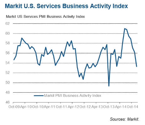 Markit December 2014 index of services' purchasing manager survey