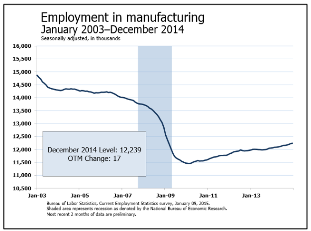 Image result for manufacturing jobs in usa through 2015