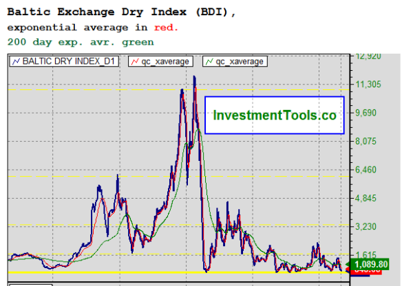 Baltic Dry Freight Index