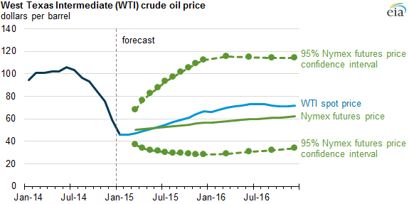 EIA forecast of oil price