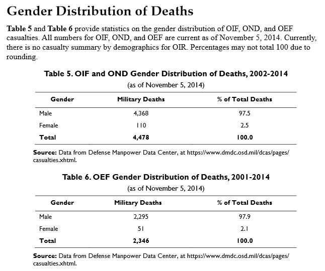 CRS: casualties by gender
