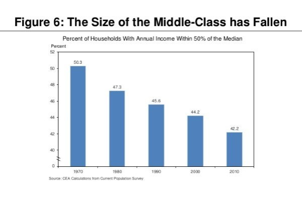 Alan Krueger: the shrinking middle-class