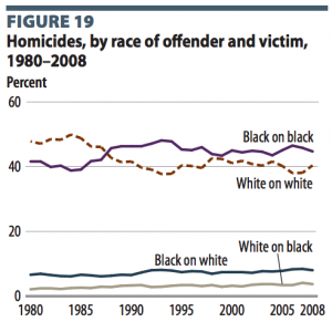 Race of homicide victims and offenders