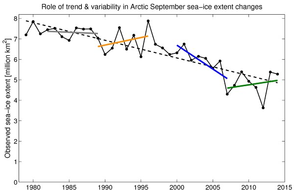 Short-trends in arctic sea ice