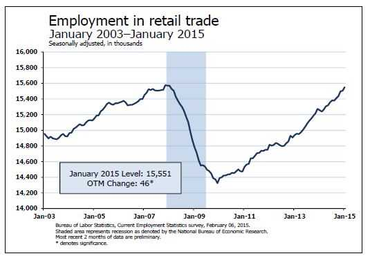 January 2015: jobs in retail