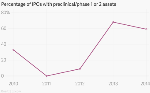 Biotech IPOs by stages