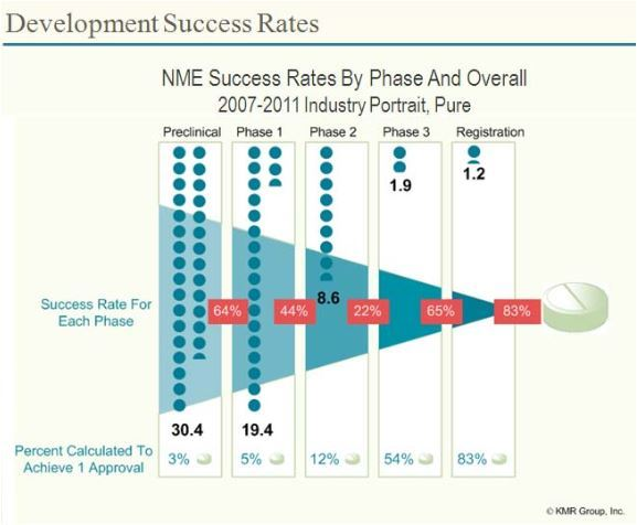 Biotech: Success rates by phase