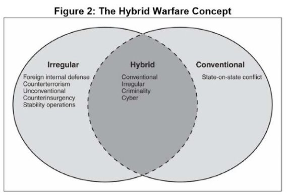 GAO on Hybrid Warfare