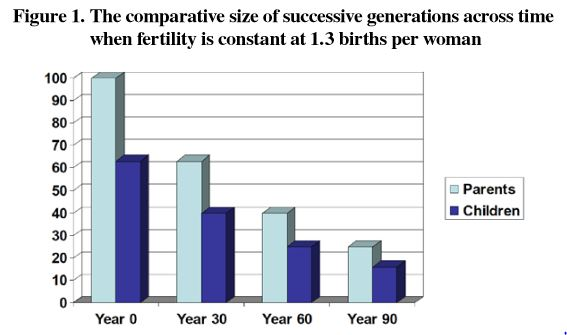 Collapse of population at fertility of 1.3