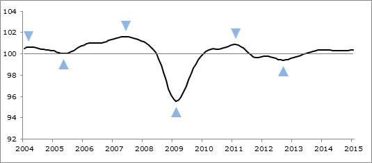 OECD CLI: March 2015