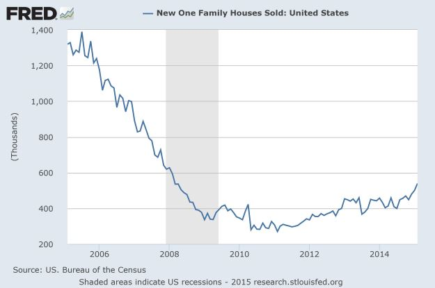 FRED: new home sales for February