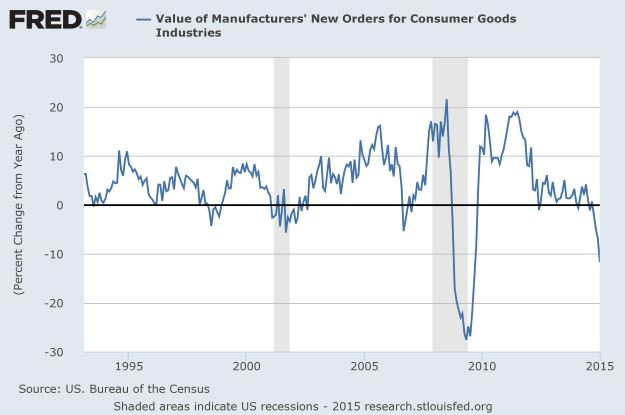 New Orders for Consumer Good